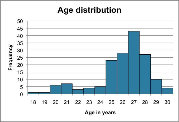age answer
