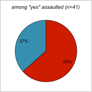 reporting answer among yes assaulted