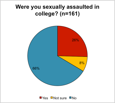 sexual assault answer